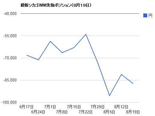 シカゴIMMポジション・8月19日ドル円