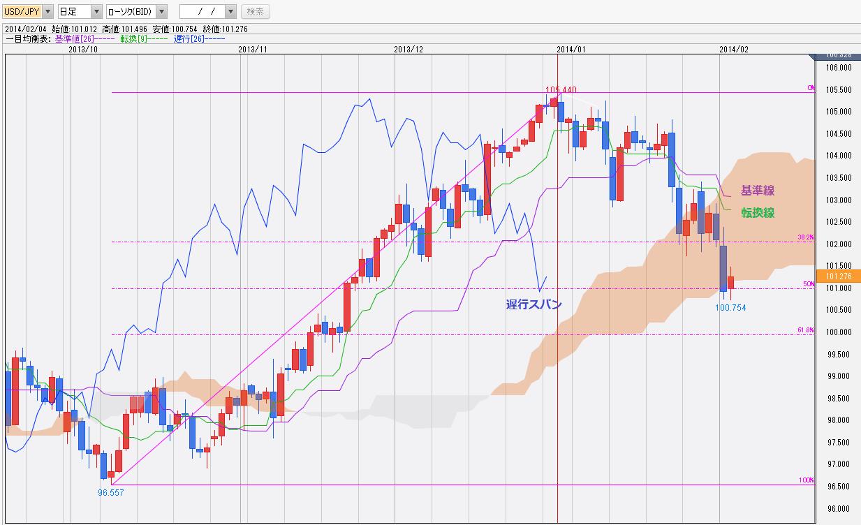 0204ドル円一目均衡表チャート