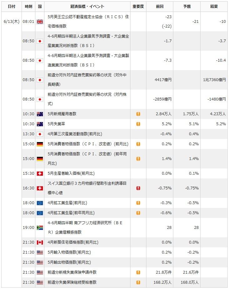 0613FX経済指標
