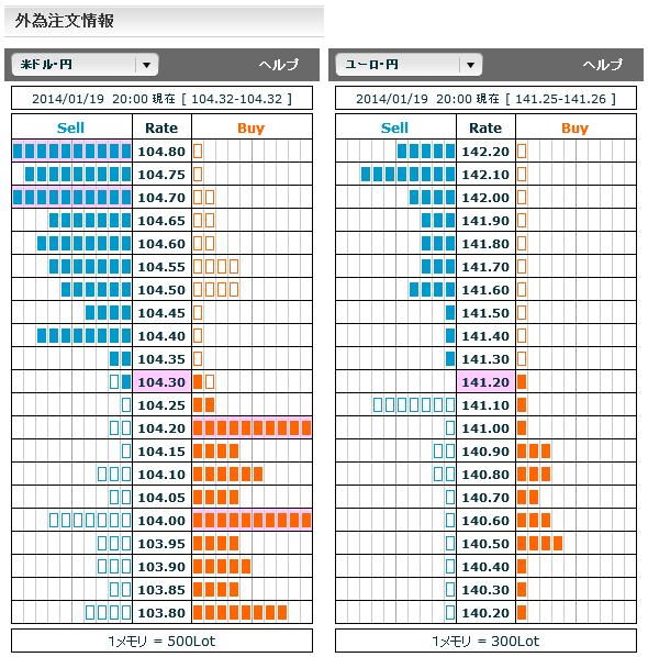 0119ドル円・ユーロ円外為注文情報20