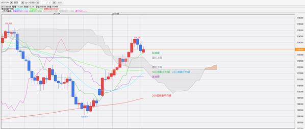 0515一目均衡表ドル円