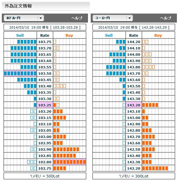 0310ドル円・ユーロ円外為注文情報19