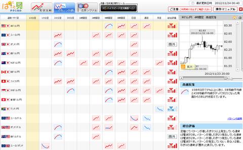 1124パターン分析ドル円研究所