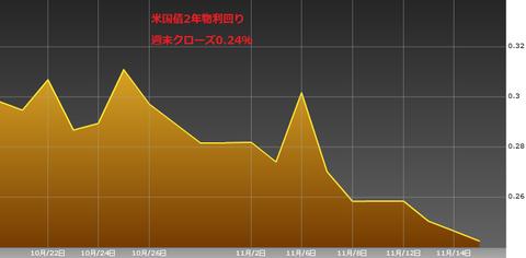 1117米国債2年物利回り・ドル円研究所