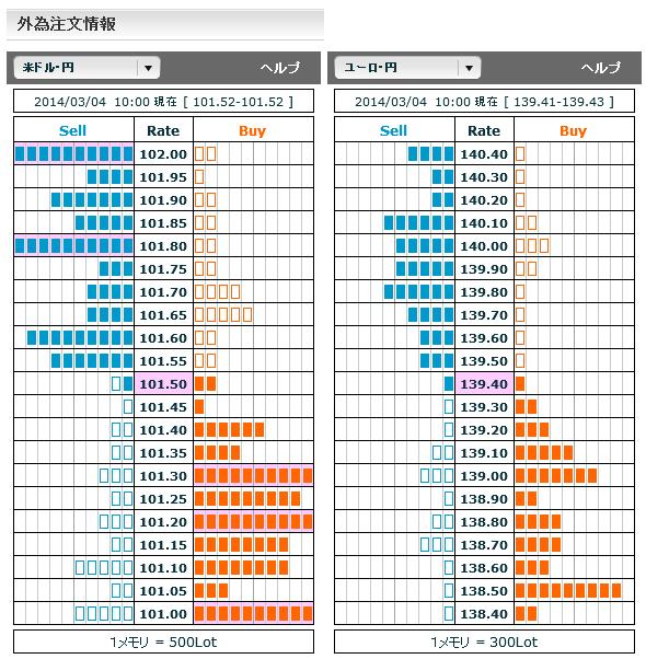 0304ドル円・ユーロ円外為注文情報