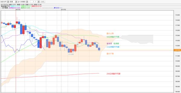 0225一目均衡表ドル円
