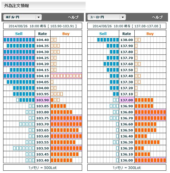 0826ドル円・ユーロ円外為注文情報18