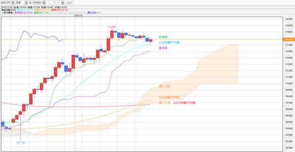 1230一目均衡表ドル円
