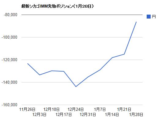 シカゴIMMポジション・1月28日ドル円