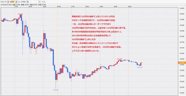 20140801米NFP雇用統計ドル円チャート1・ドル円研究所