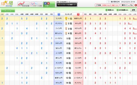 1231売買シグナルドル円研究所