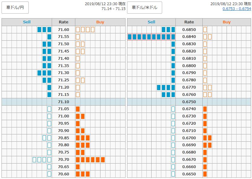 0812FX豪ドル円オーダー