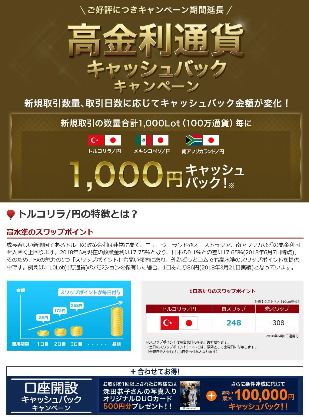 外為どっとコム・トルコ円スワップポイント(6月8日)