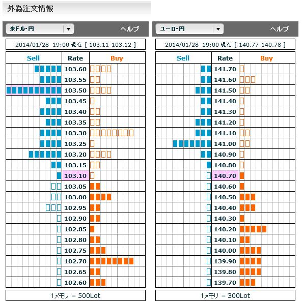 0128ドル円・ユーロ円外為注文情報19
