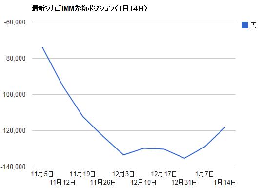 シカゴIMMポジション・1月14日ドル円