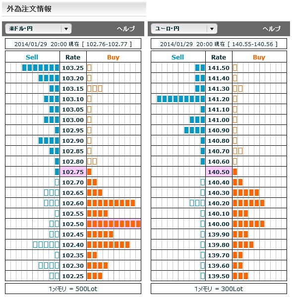 0129ドル円・ユーロ円外為注文情報20