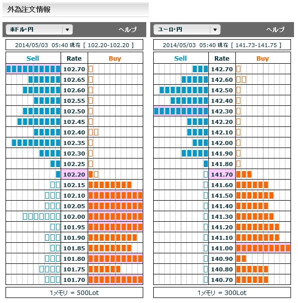 0503ドル円・ユーロ円外為注文情報