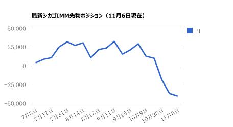 シカゴIMM11月6日ドル円