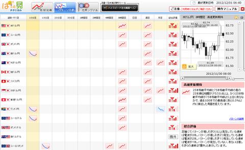1201パターン分析ドル円研究所