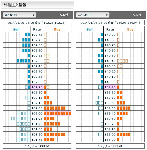 0126ドル円・ユーロ円外為注文情報08