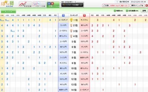 1201売買シグナルドル円研究所