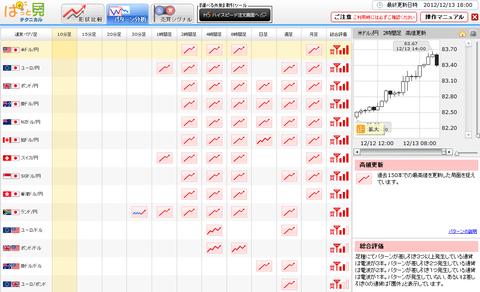 1213パターン分析ドル円研究所