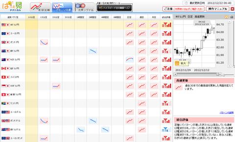 1222パターン分析ドル円研究所