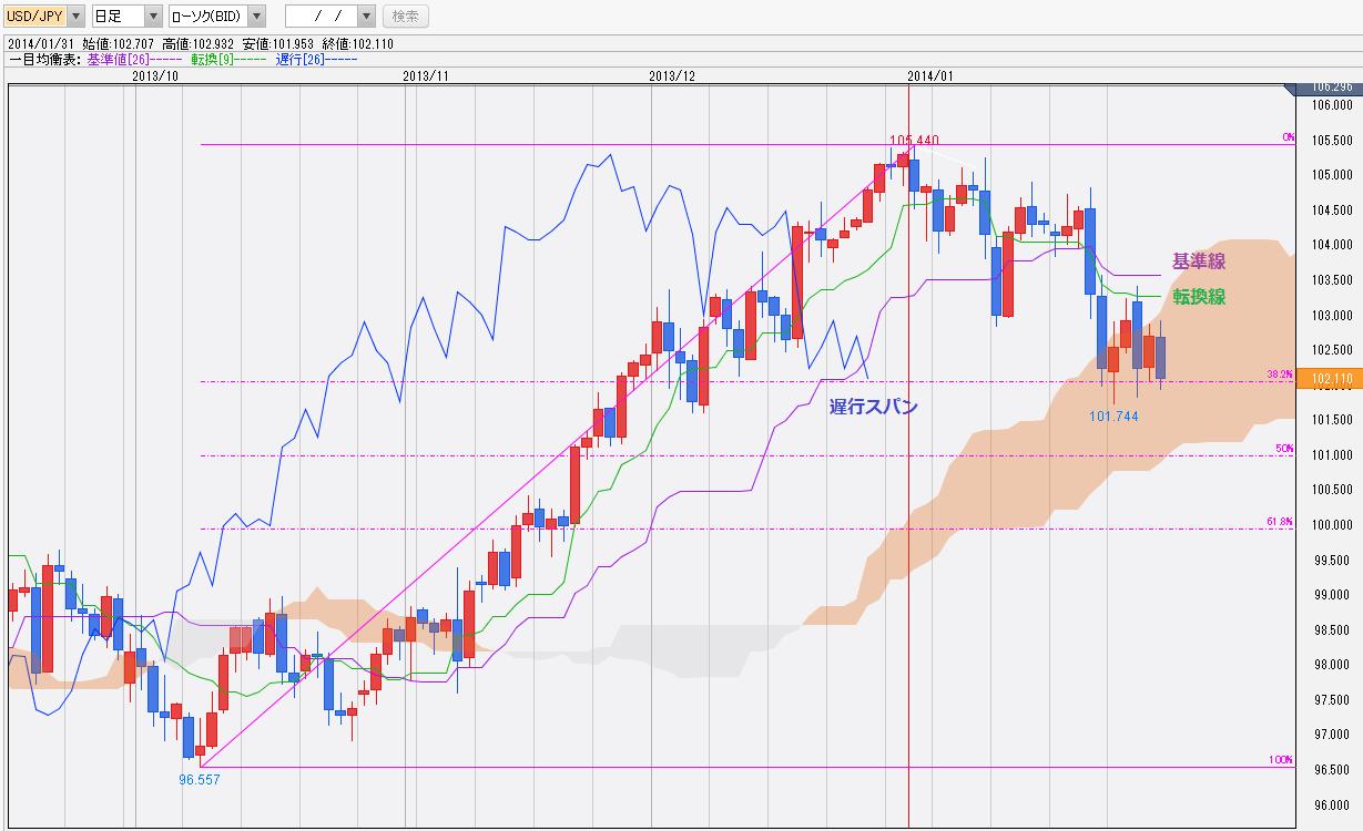 0201ドル円一目均衡表チャート