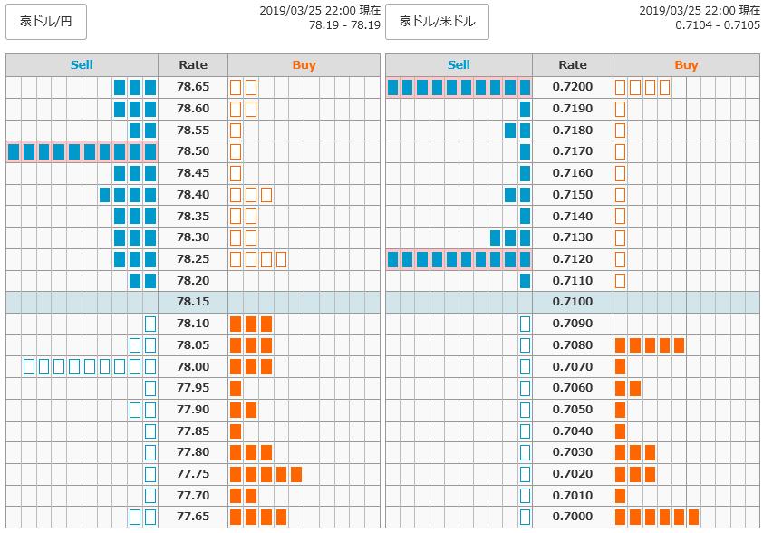 0325豪ドル円オーダー22
