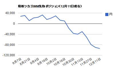シカゴIMMポジション・12月11日円