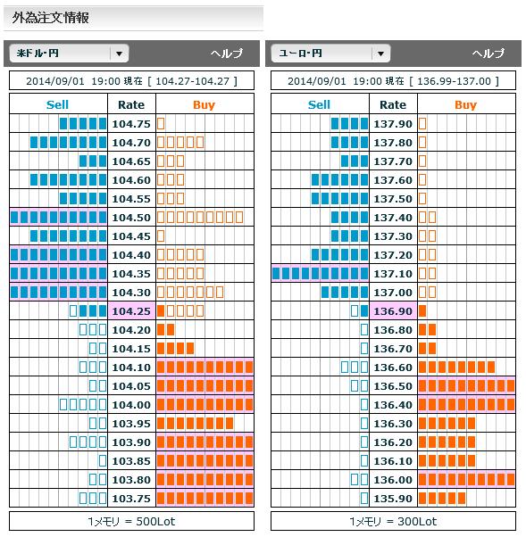 0901ドル円・ユーロ円外為注文情報19