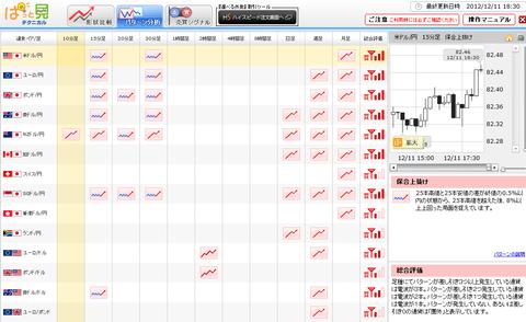 1211パターン分析ドル円研究所