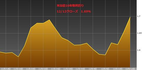 1213米国債10年物利回り・ユーロ円研究所