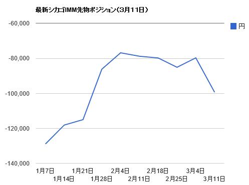 シカゴIMMポジション・3月11日ドル円