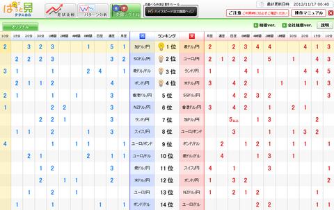 1116売買シグナルドル円研究所