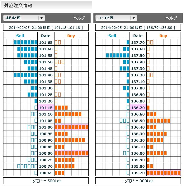 0205ドル円・ユーロ円外為注文情報21