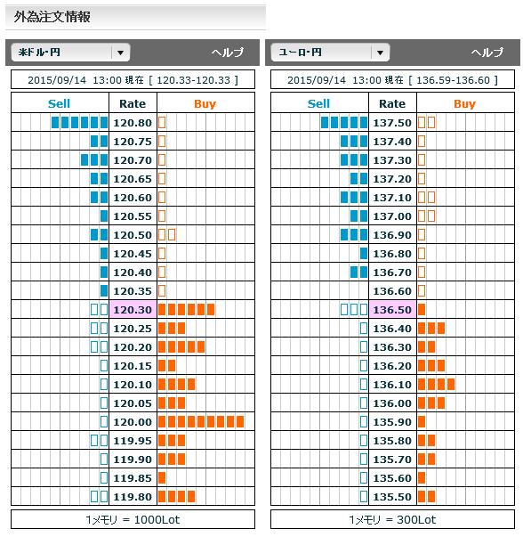 0914ドル円・ユーロ円市場オーダー13
