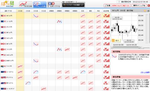 1215パターン分析ドル円研究所