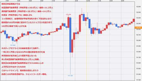 20140207米NFP雇用統計ドル円チャート・ドル円研究所