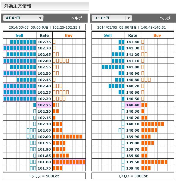 0305ドル円・ユーロ円外為注文情報