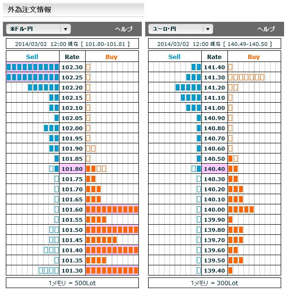 0302ドル円・ユーロ円外為注文情報