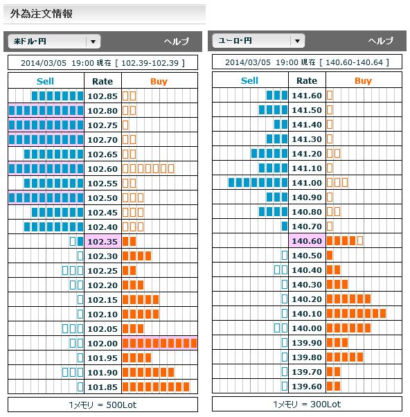 0305ドル円・ユーロ円外為注文情報19
