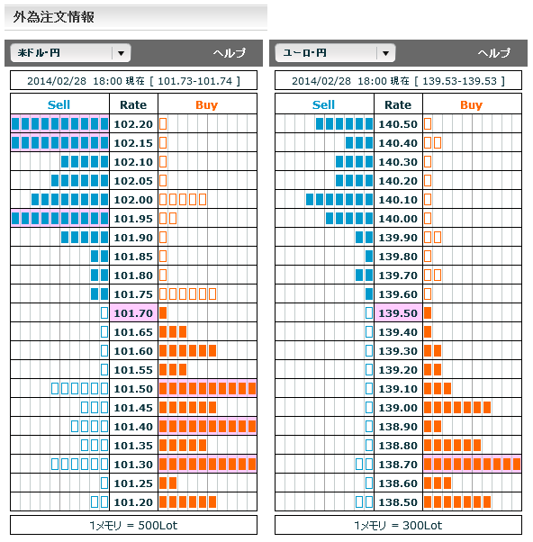 0228ドル円・ユーロ円外為注文情報18