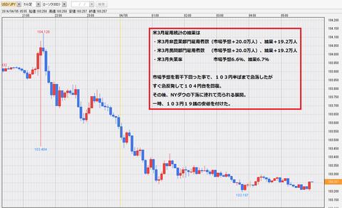 20140404米NFP雇用統計ドル円チャート1・ドル円研究所