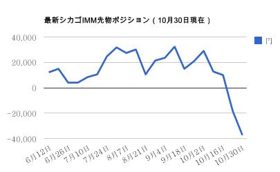 シカゴIMMポジション・10月30日円