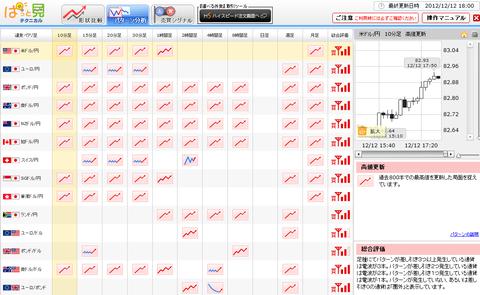 1212パターン分析ドル円研究所