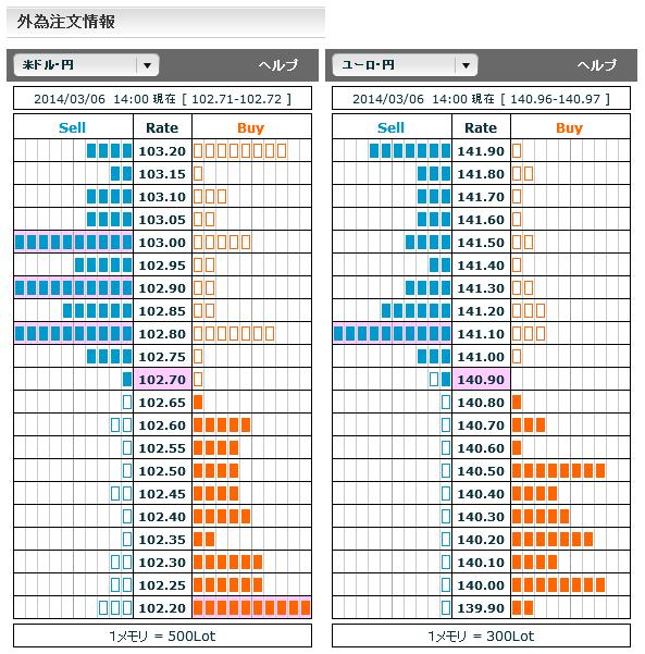 0306ドル円・ユーロ円オーダー情報・ドル円研究所14