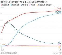 韓国の新規感染者35人=市中感染30人のうち首都圏29人