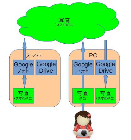 google_photo_1