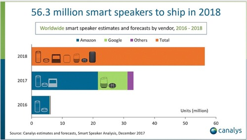 canalys-chart-smart-speakers